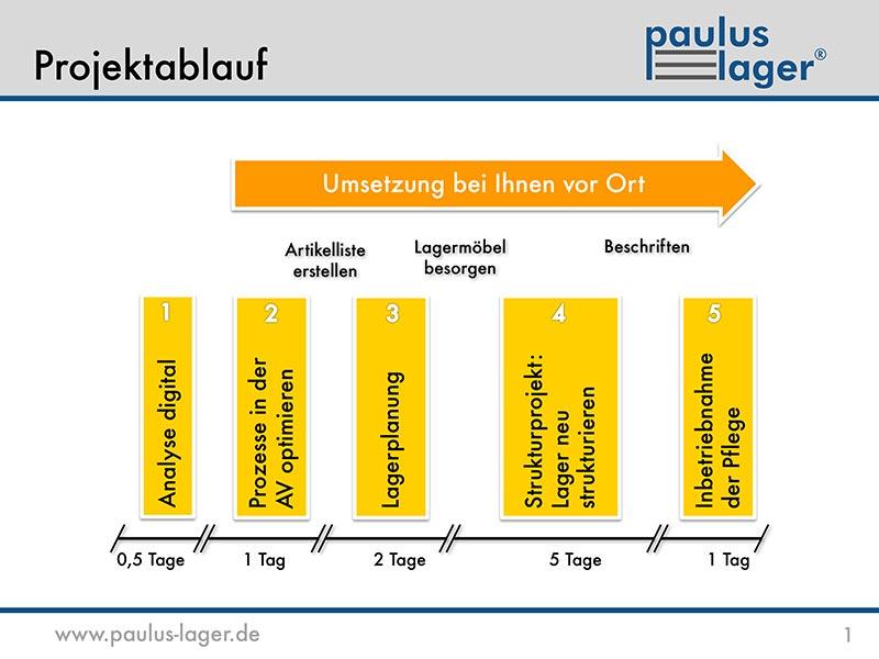 Grafik: Projektablauf bei der Einführung des Paulus- Lagers